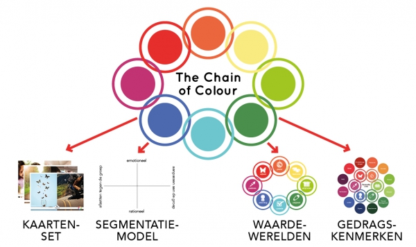 The Chain of Colour